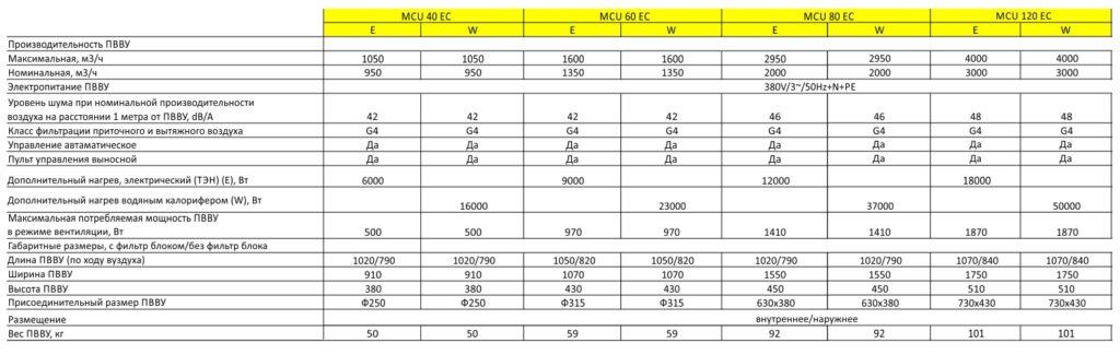 Технические характеристики ПВВУ MCU Max