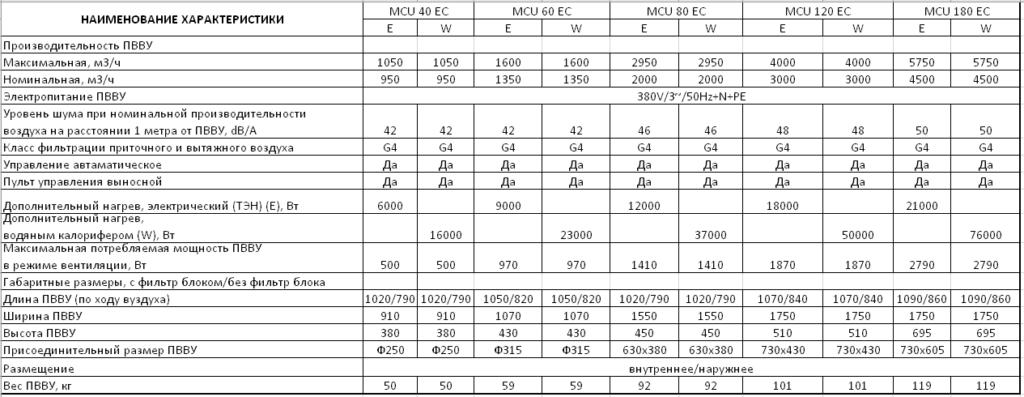 Технические характеристики MCU-MAX